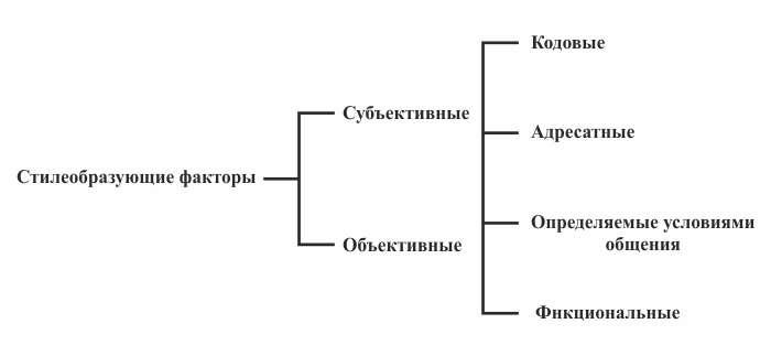 Система внелингвистических стилеобразующих факторов (по М.Елинеку)