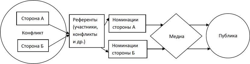 Модель роли медиа в отражении политических конфликтов (автор А. Ефтимова)